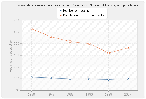 Beaumont-en-Cambrésis : Number of housing and population