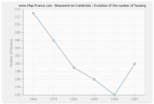Beaumont-en-Cambrésis : Evolution of the number of housing