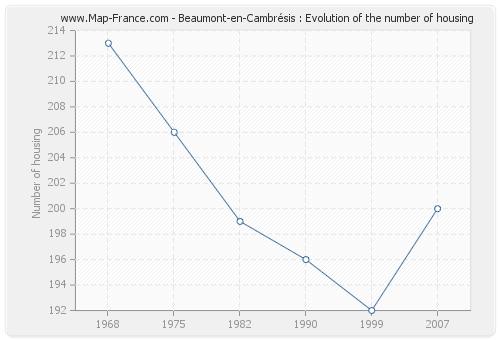 Beaumont-en-Cambrésis : Evolution of the number of housing
