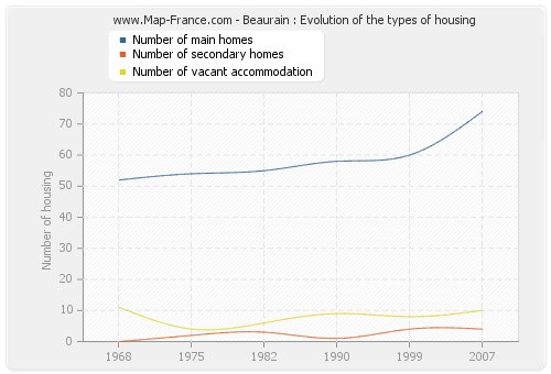Beaurain : Evolution of the types of housing