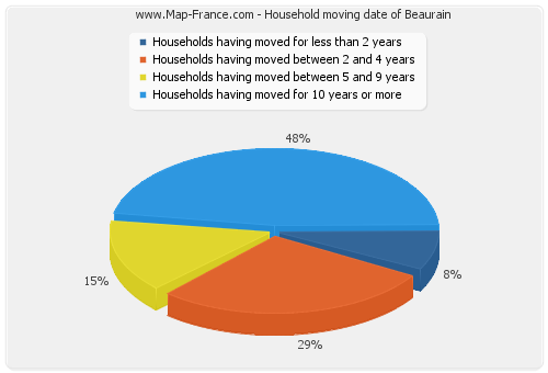 Household moving date of Beaurain