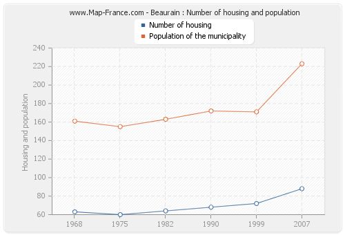 Beaurain : Number of housing and population