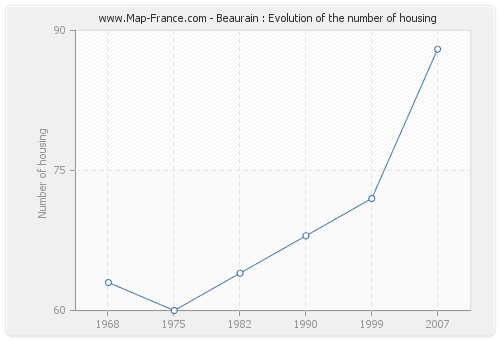 Beaurain : Evolution of the number of housing