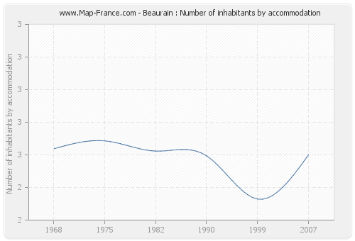 Beaurain : Number of inhabitants by accommodation