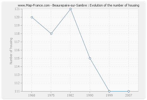 Beaurepaire-sur-Sambre : Evolution of the number of housing