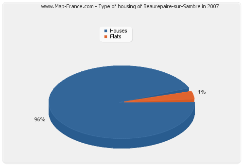 Type of housing of Beaurepaire-sur-Sambre in 2007