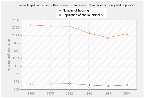 Beauvois-en-Cambrésis : Number of housing and population