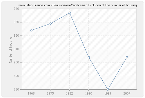 Beauvois-en-Cambrésis : Evolution of the number of housing