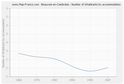 Beauvois-en-Cambrésis : Number of inhabitants by accommodation