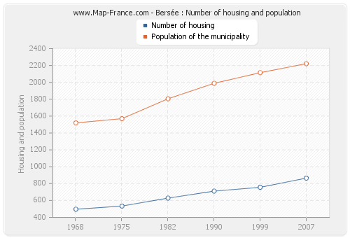 Bersée : Number of housing and population