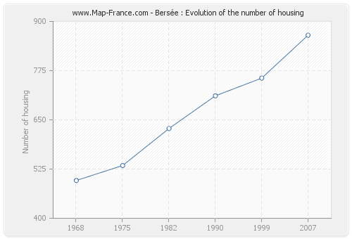 Bersée : Evolution of the number of housing