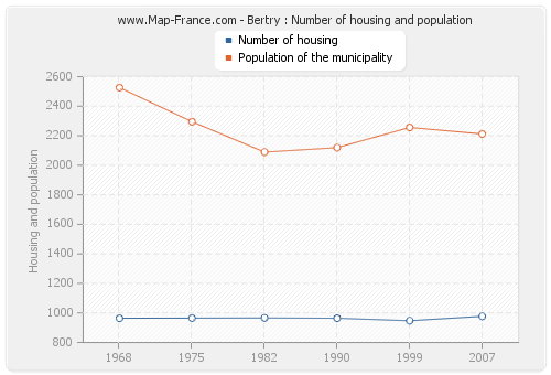 Bertry : Number of housing and population