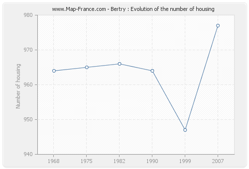 Bertry : Evolution of the number of housing