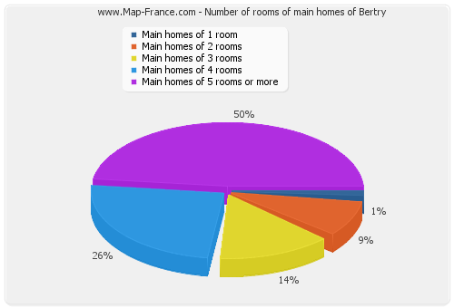 Number of rooms of main homes of Bertry