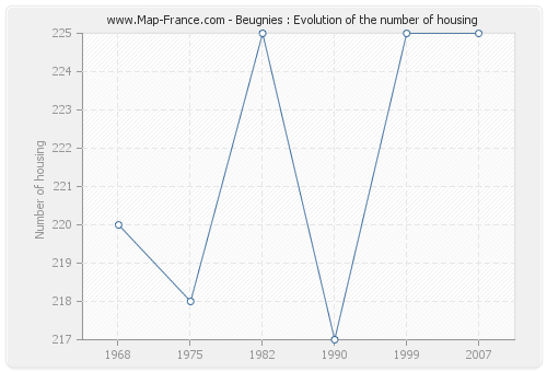 Beugnies : Evolution of the number of housing
