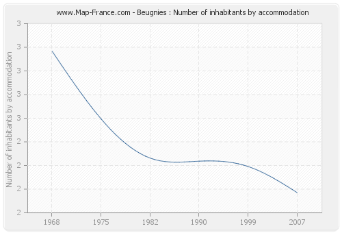 Beugnies : Number of inhabitants by accommodation