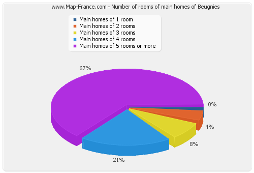 Number of rooms of main homes of Beugnies