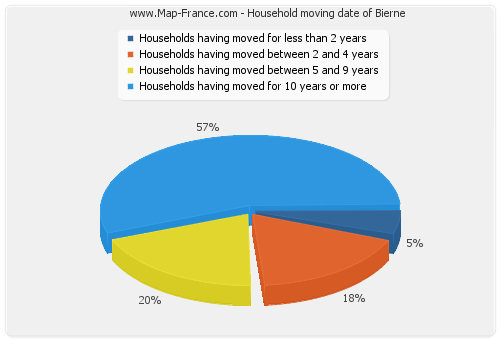 Household moving date of Bierne