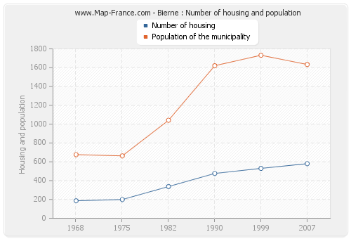Bierne : Number of housing and population