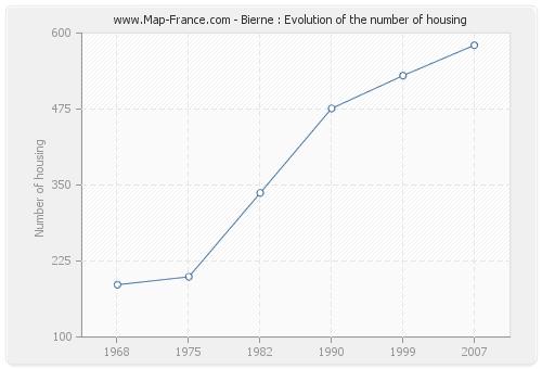 Bierne : Evolution of the number of housing