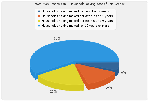 Household moving date of Bois-Grenier