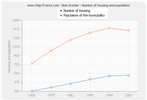 Bois-Grenier : Number of housing and population
