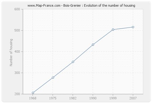 Bois-Grenier : Evolution of the number of housing