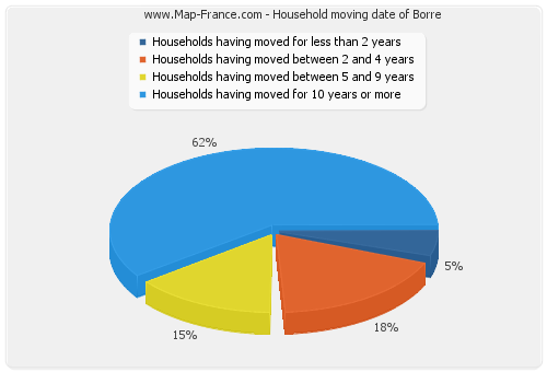Household moving date of Borre