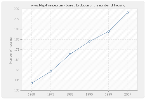 Borre : Evolution of the number of housing