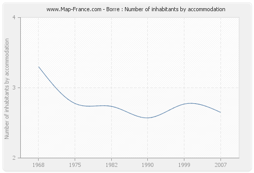 Borre : Number of inhabitants by accommodation