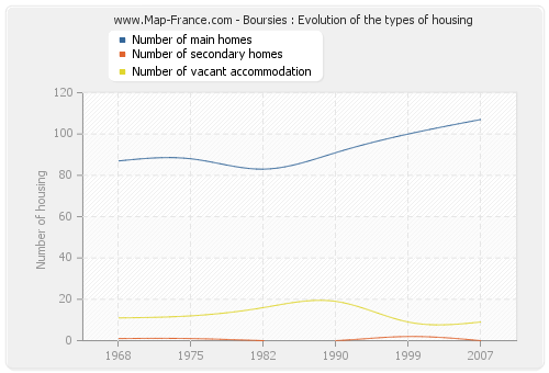 Boursies : Evolution of the types of housing