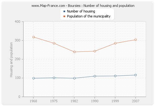 Boursies : Number of housing and population