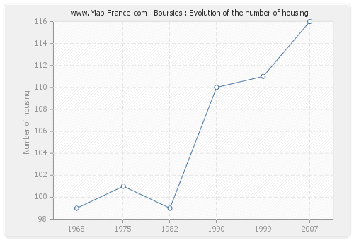 Boursies : Evolution of the number of housing