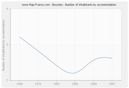 Boursies : Number of inhabitants by accommodation