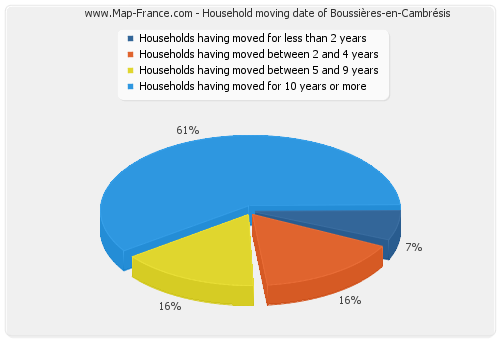 Household moving date of Boussières-en-Cambrésis