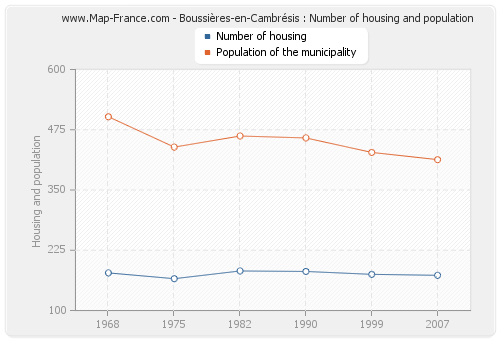 Boussières-en-Cambrésis : Number of housing and population