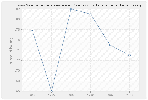 Boussières-en-Cambrésis : Evolution of the number of housing