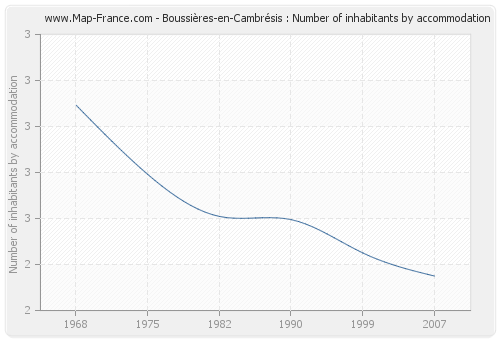 Boussières-en-Cambrésis : Number of inhabitants by accommodation