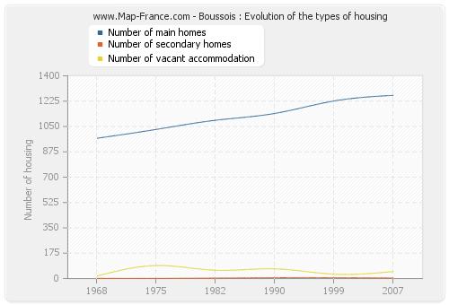 Boussois : Evolution of the types of housing