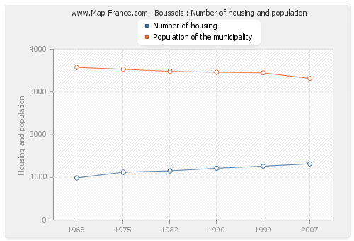 Boussois : Number of housing and population