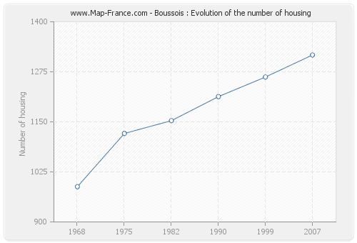 Boussois : Evolution of the number of housing
