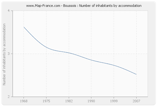 Boussois : Number of inhabitants by accommodation