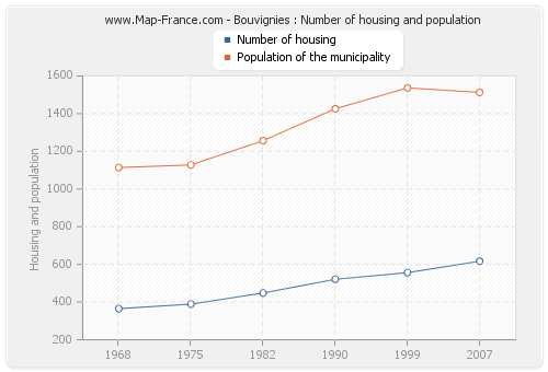 Bouvignies : Number of housing and population