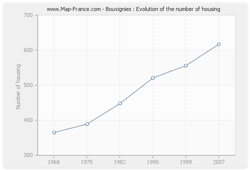 Bouvignies : Evolution of the number of housing