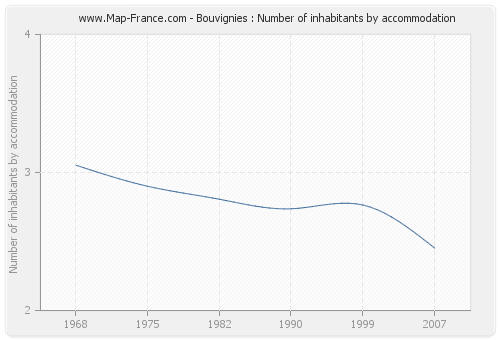 Bouvignies : Number of inhabitants by accommodation