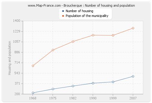 Brouckerque : Number of housing and population