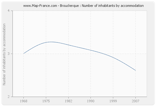 Brouckerque : Number of inhabitants by accommodation