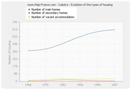 Caëstre : Evolution of the types of housing