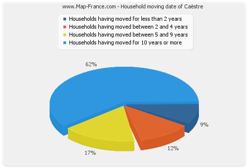Household moving date of Caëstre