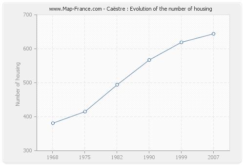 Caëstre : Evolution of the number of housing